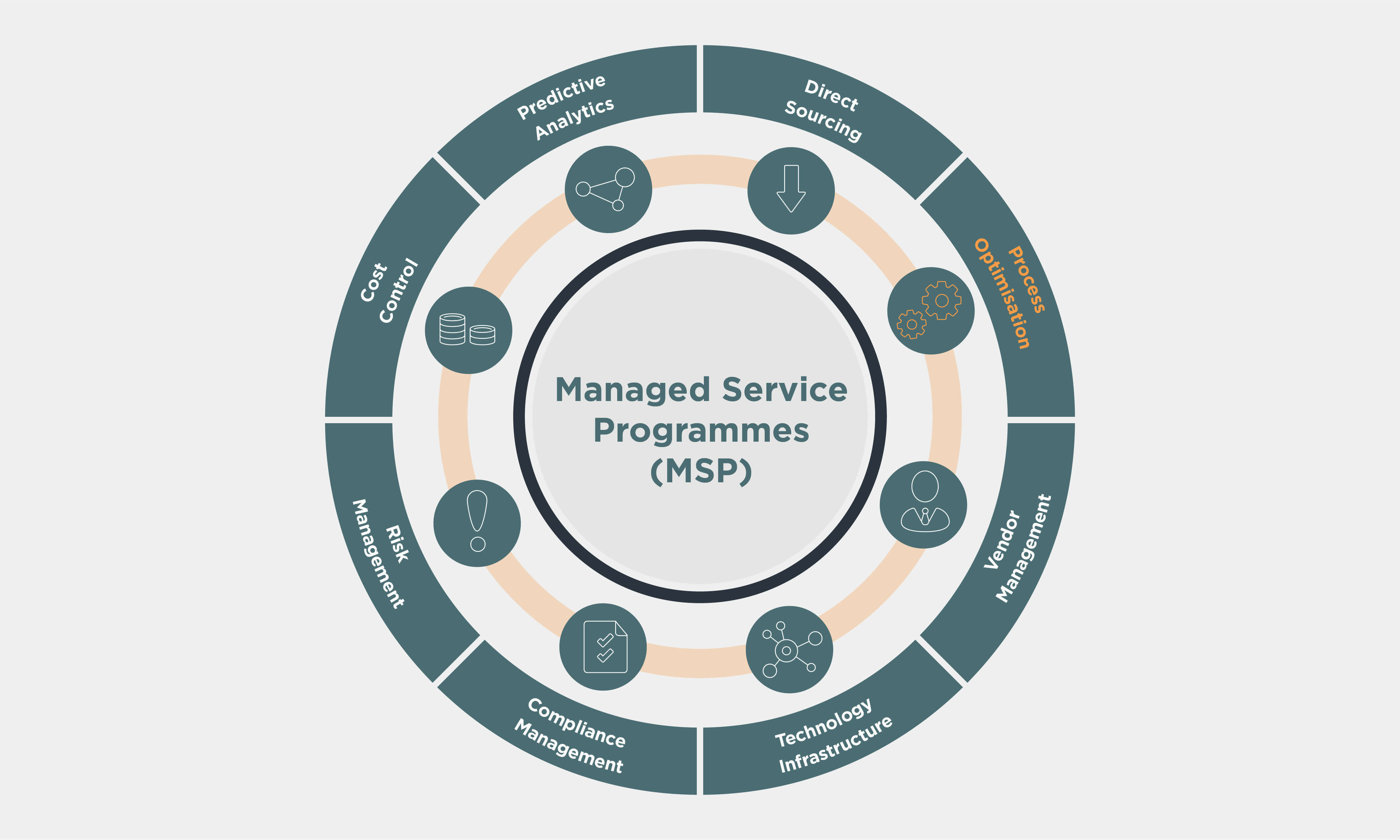 Managed Service Programmes (MSP) wheel with Process Optimisation highlighted in orange