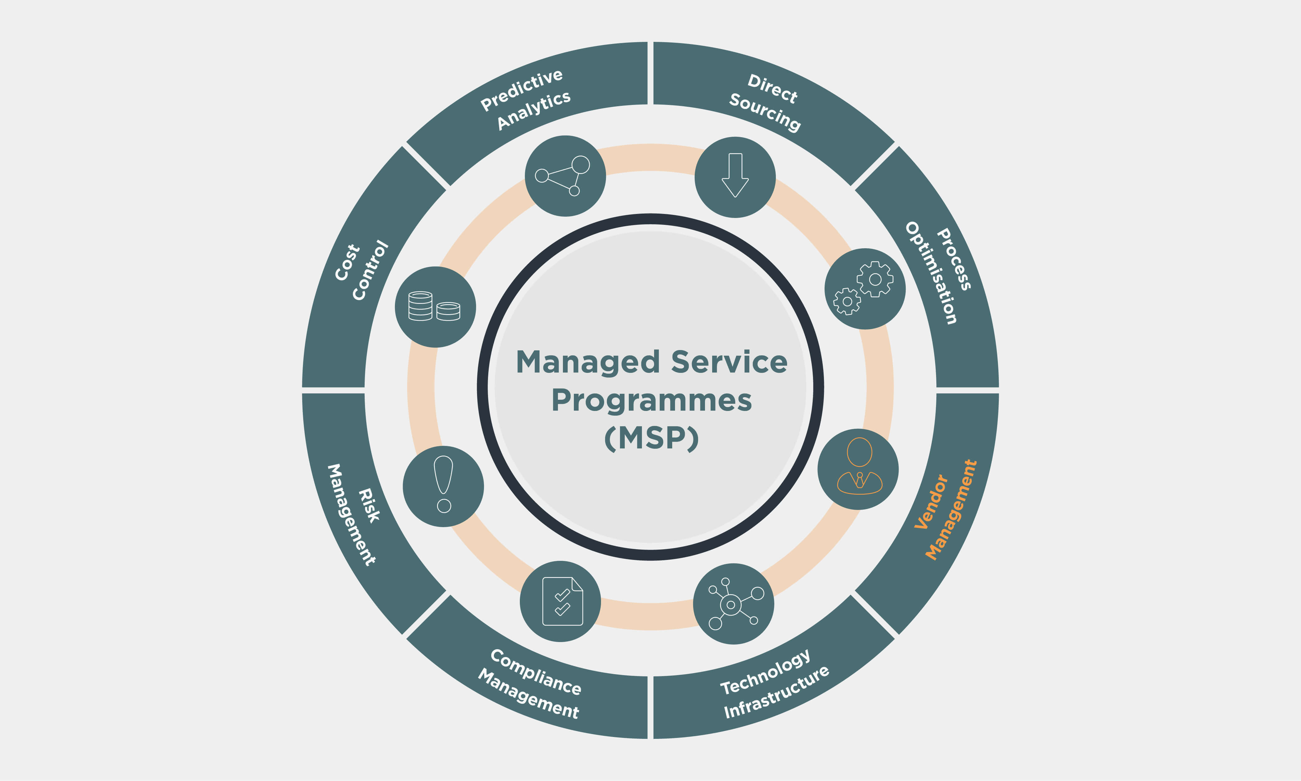 Managed Service Programmes (MSP) wheel with Vendor Management highlighted in orange