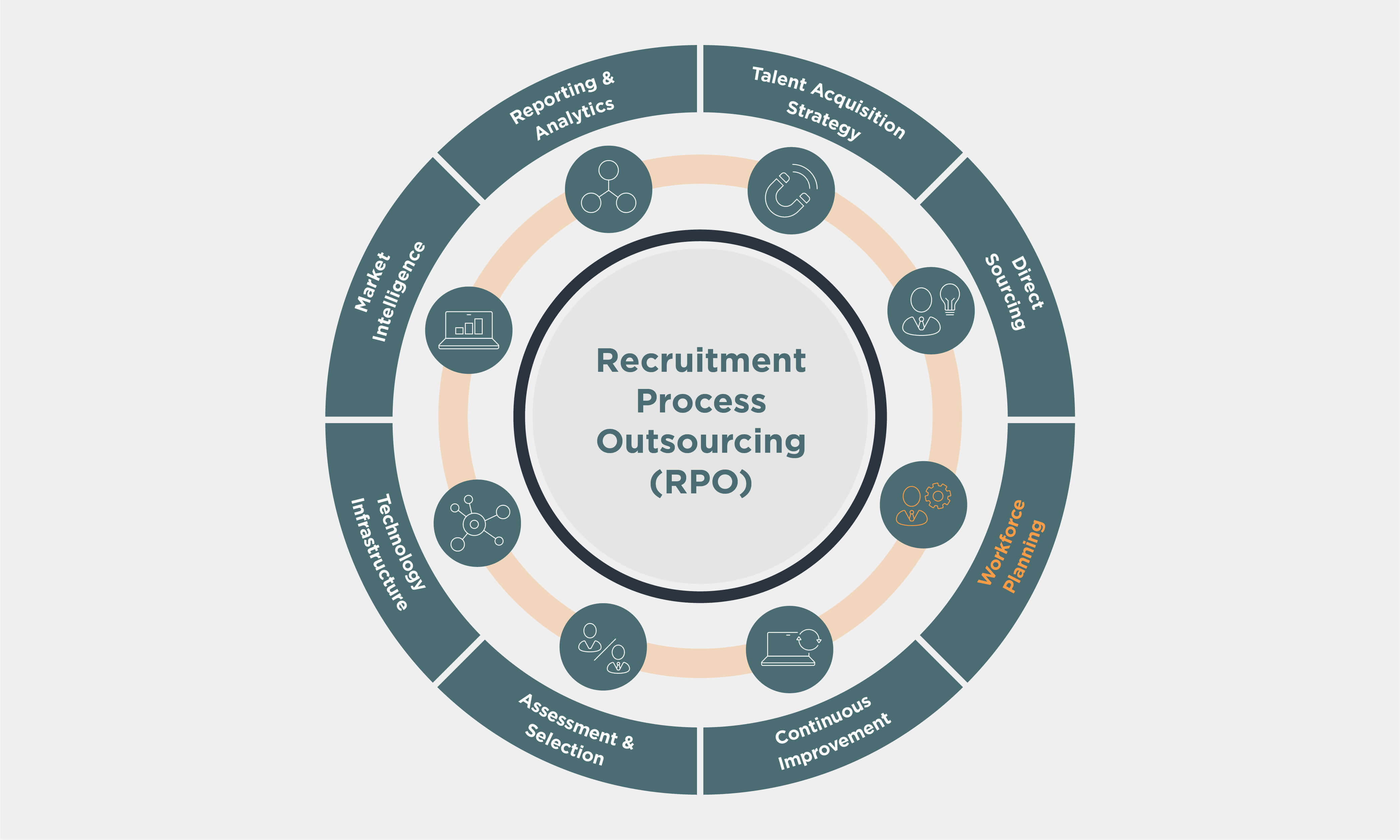 Recruitment Process Outsourcing (RPO) wheel with Workforce Planning highlighted in orange