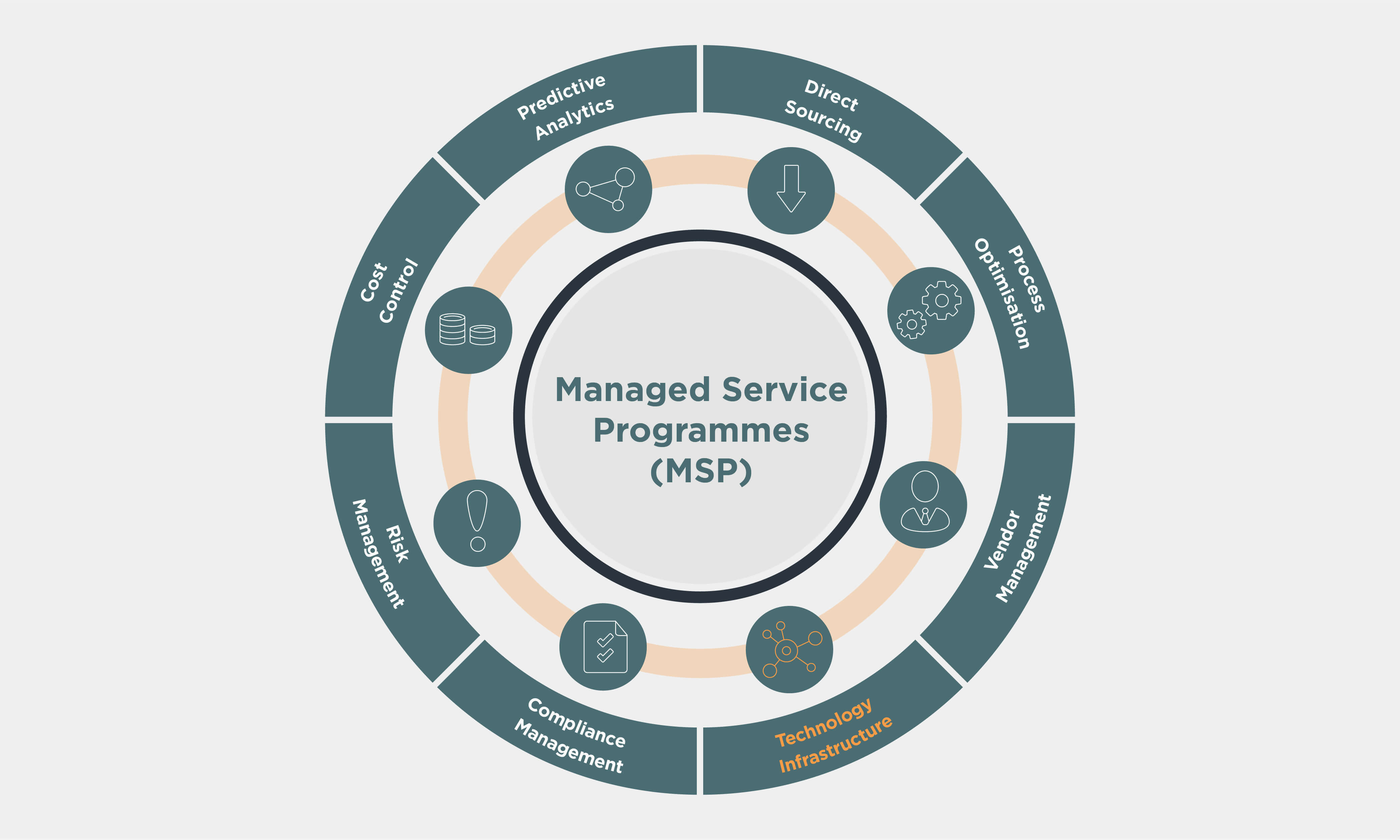 Managed Service Programmes (MSP) wheel with Technology Infrastructure highlighted in orange