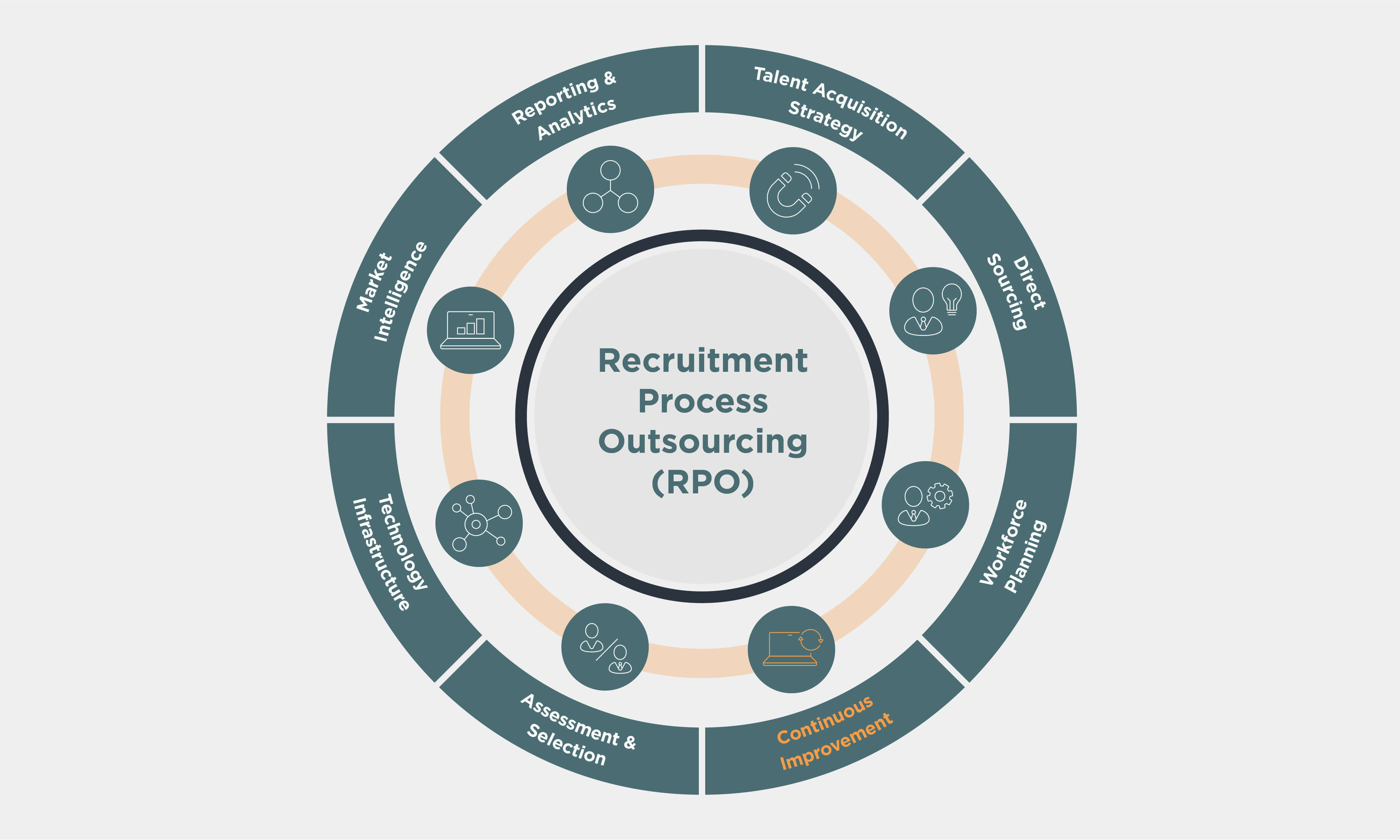 Recruitment Process Outsourcing (RPO) wheel with Continuous Improvement hlighted in orange
