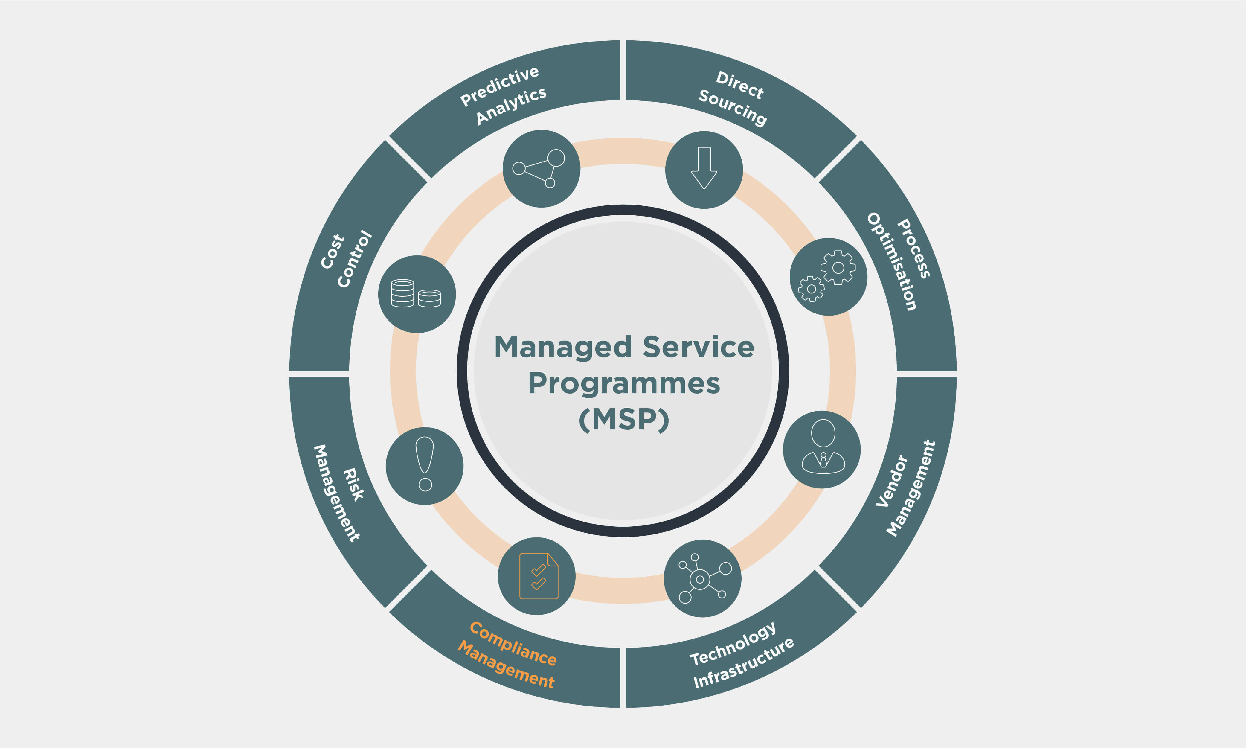 Managed Service Programmes (MSP) wheel with Compliance Management highlighted in orange