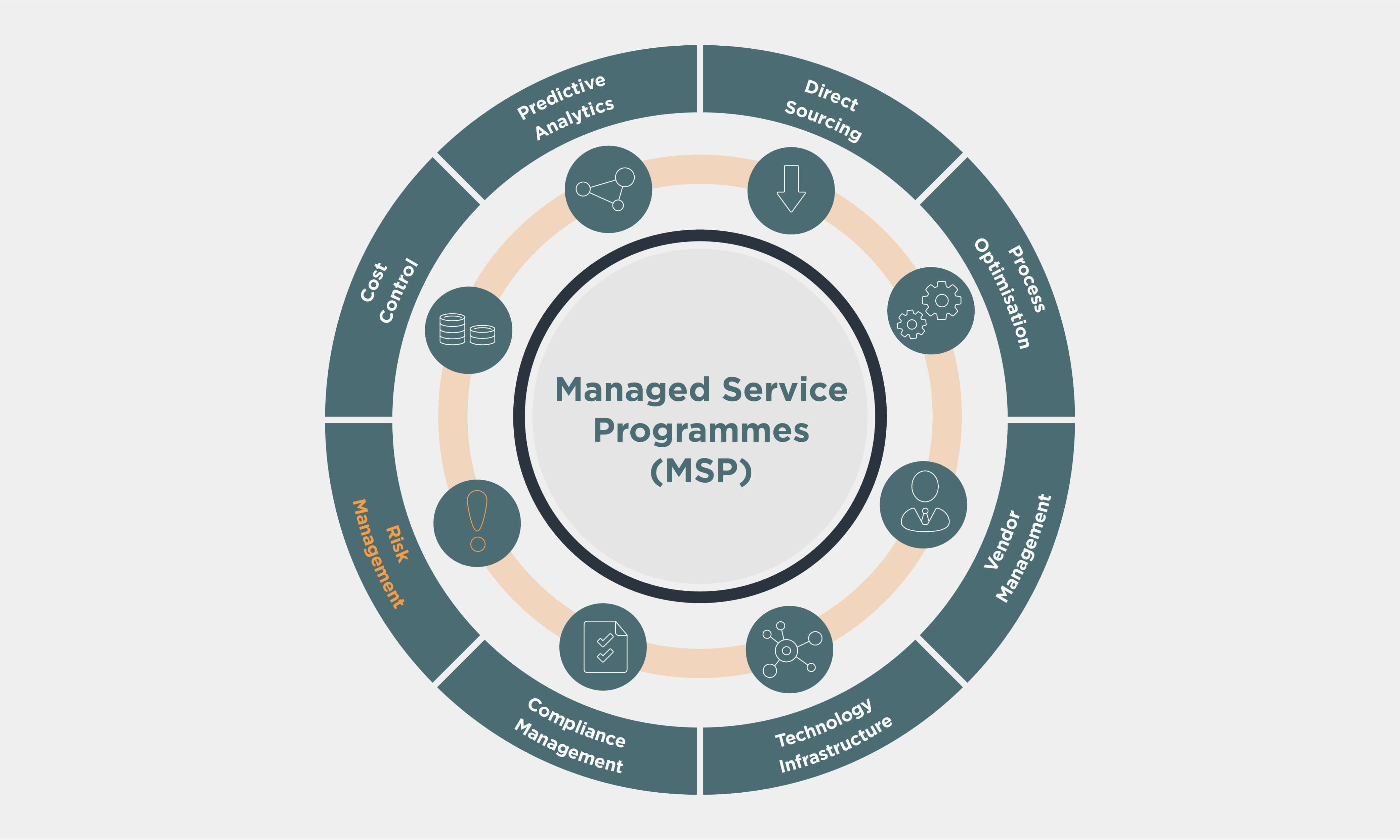 Managed Service Programmes (MSP) wheel with Risk Management highlighted in orange