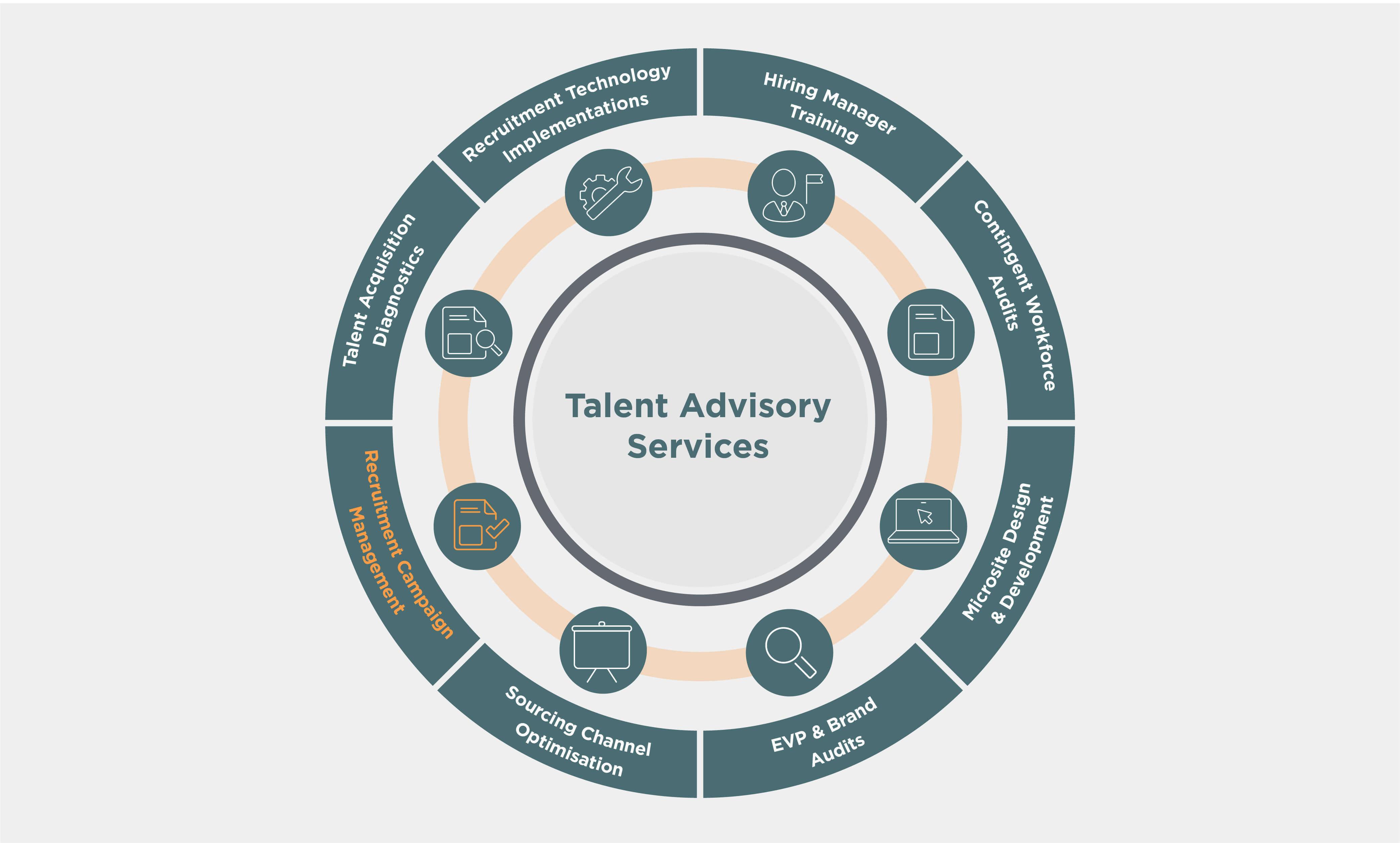 Recruitment campaign management