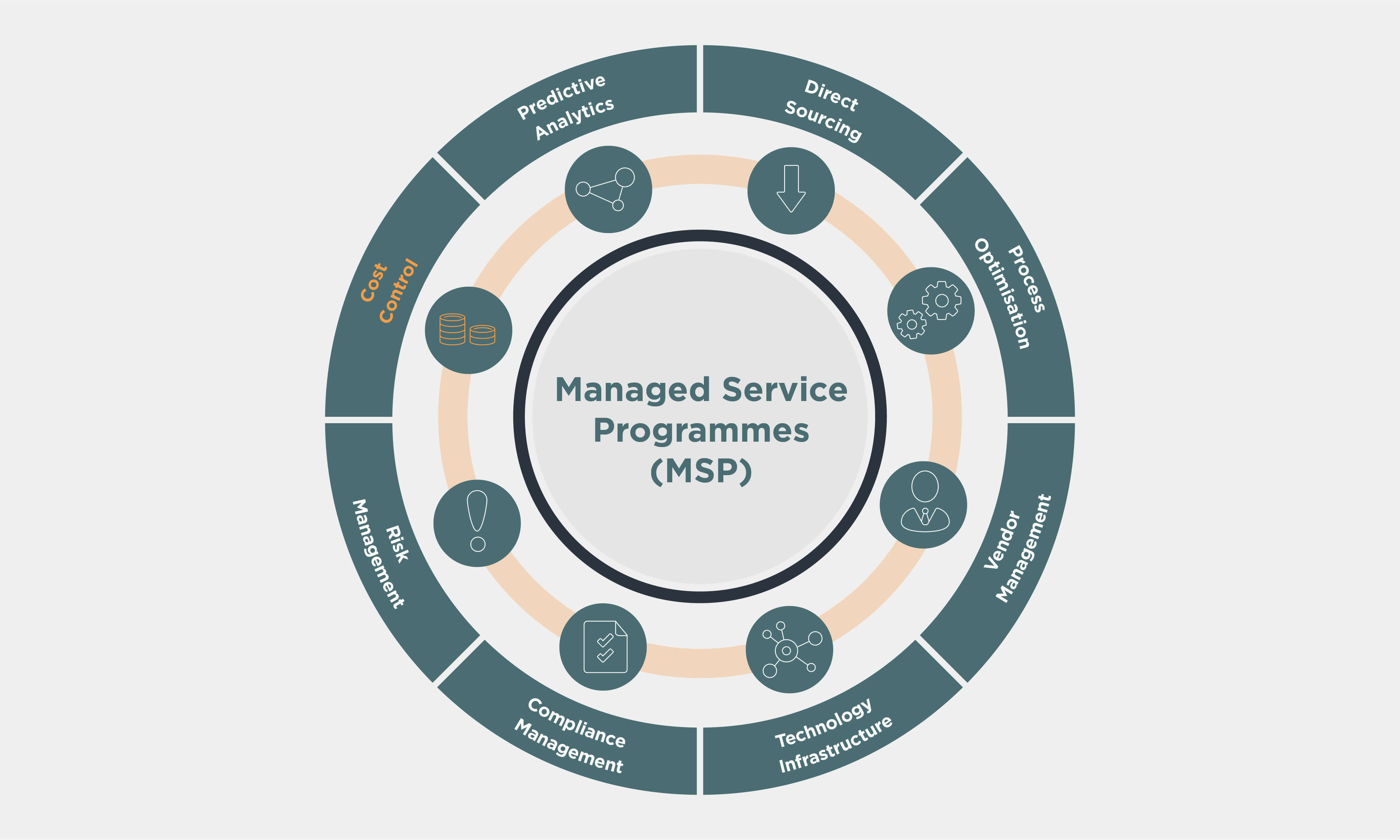 Managed Service Programmes (MSP) wheel with Cost Control highlighted in orange