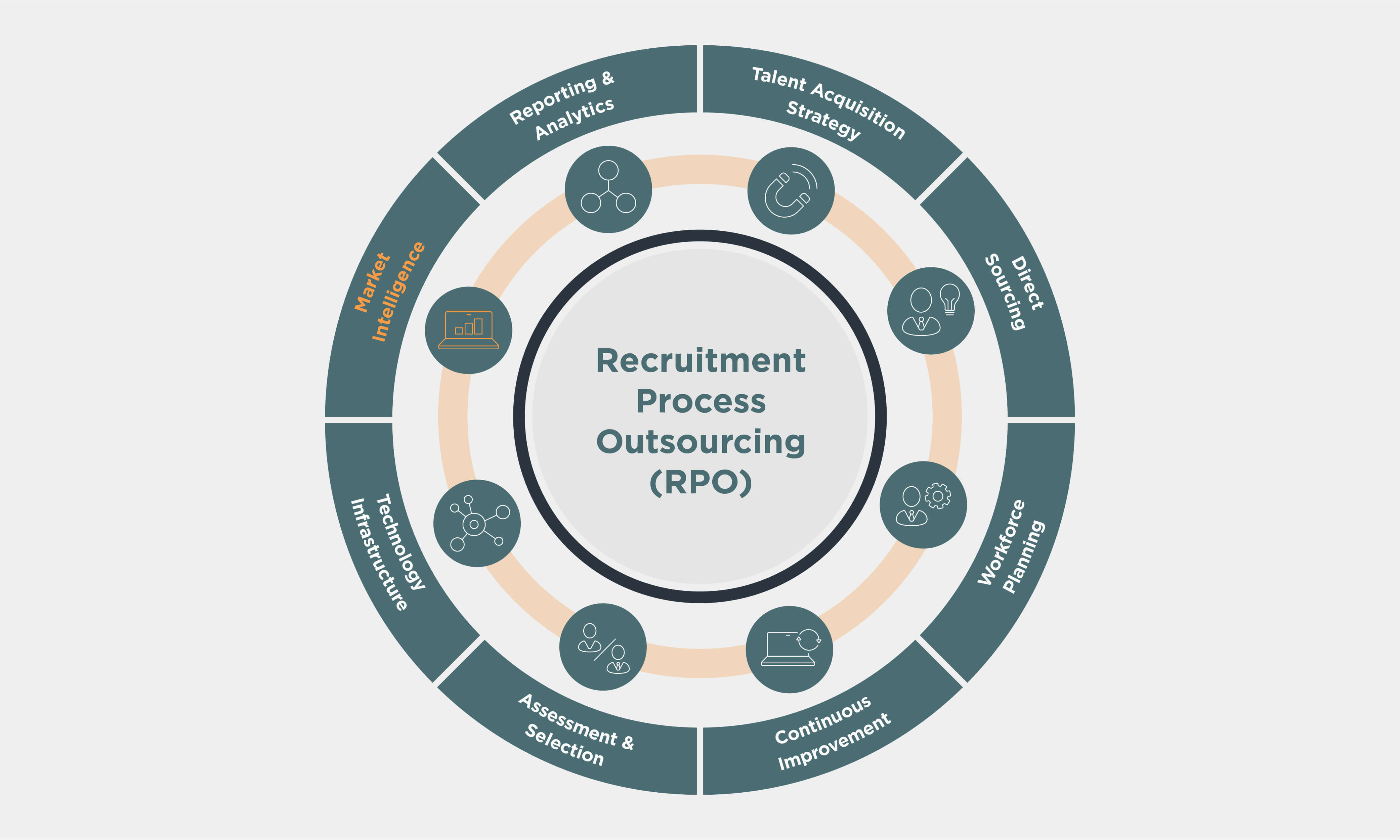 Recruitment Process Outsourcing (RPO) wheel with Market Intelligence highlighted in orange