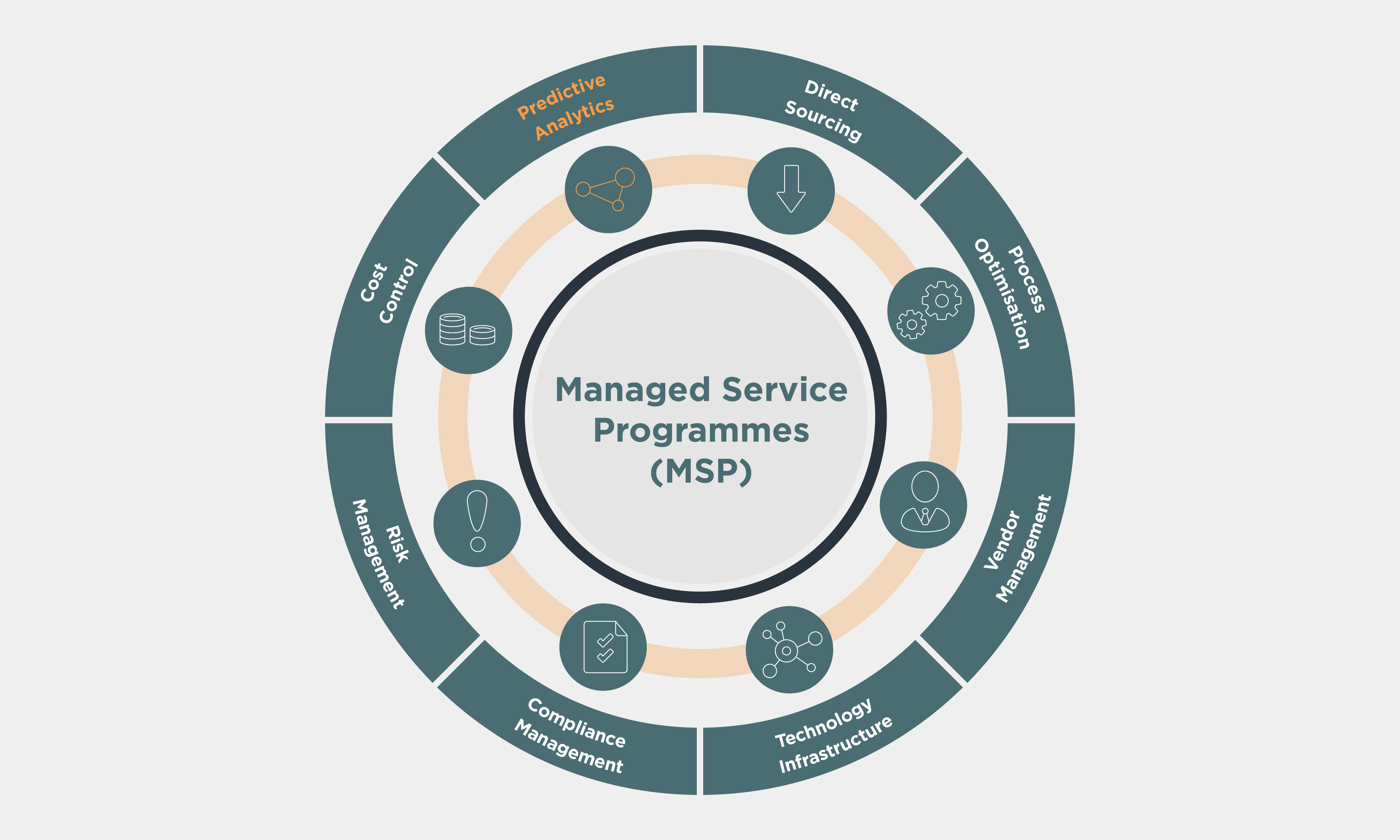 Managed Service Programmes (MSP) wheel with Predictive Analytics highlighted in orange
