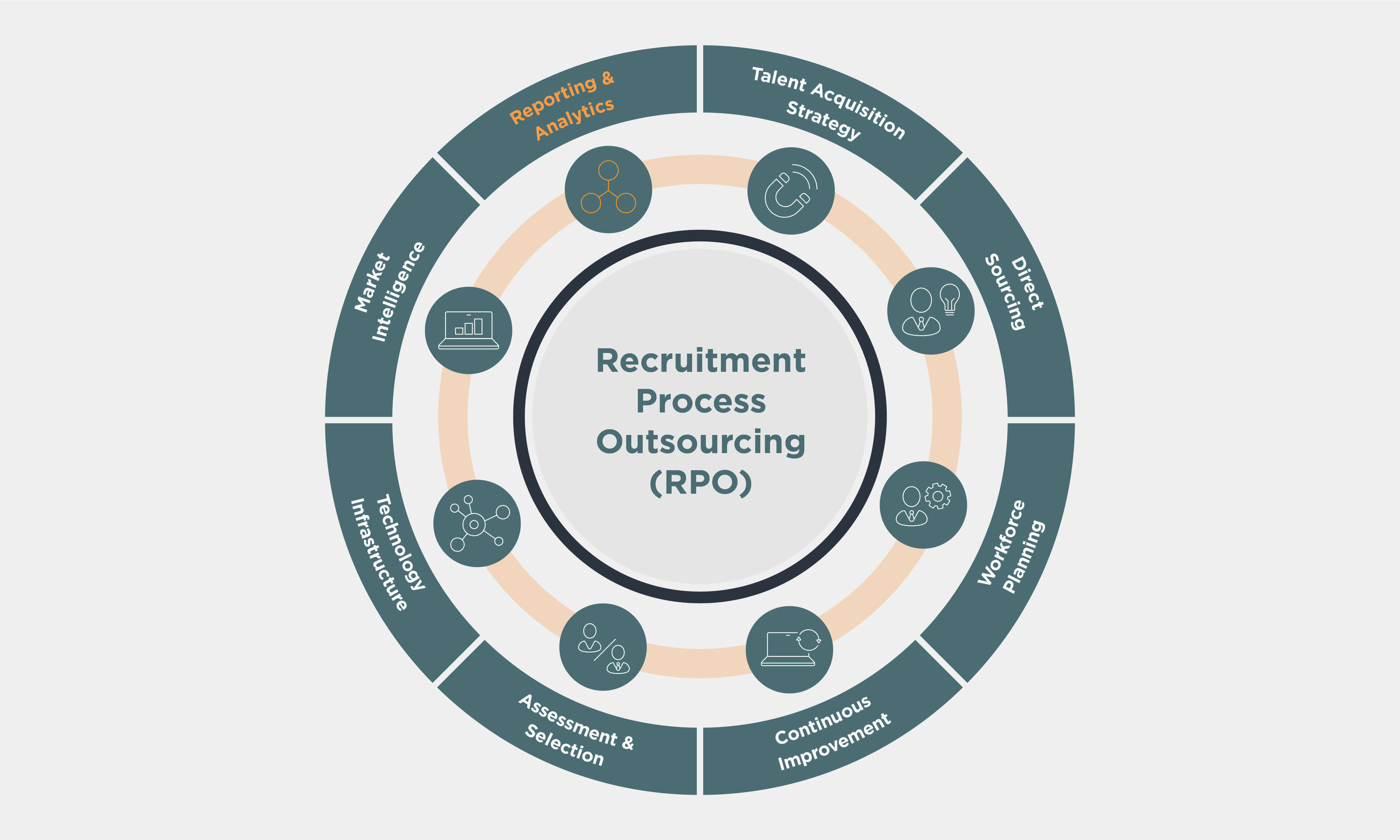 Recruitment Process Outsourcing (RPO) wheel with Reporting & Analytics highlighted in orange