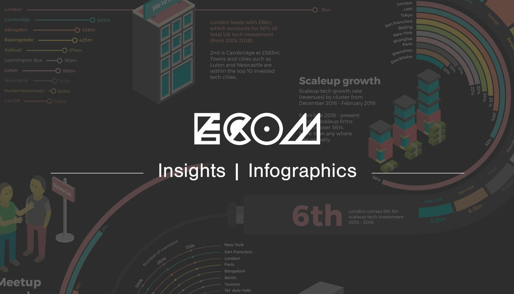 ECOM insights banner for an infographic about London's tech industry in 2019