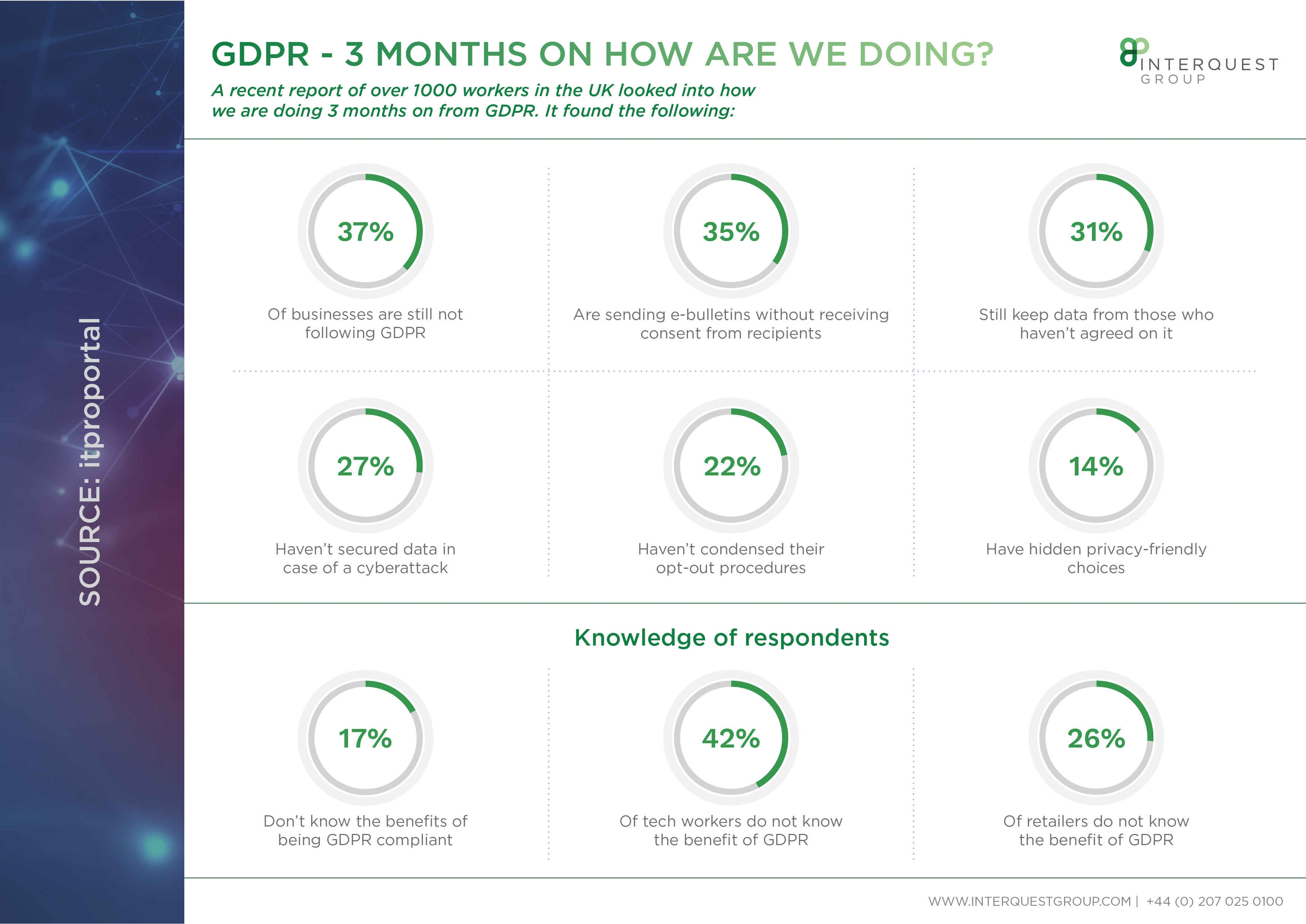 GDPR data sheet - 3 months on how are we doing?