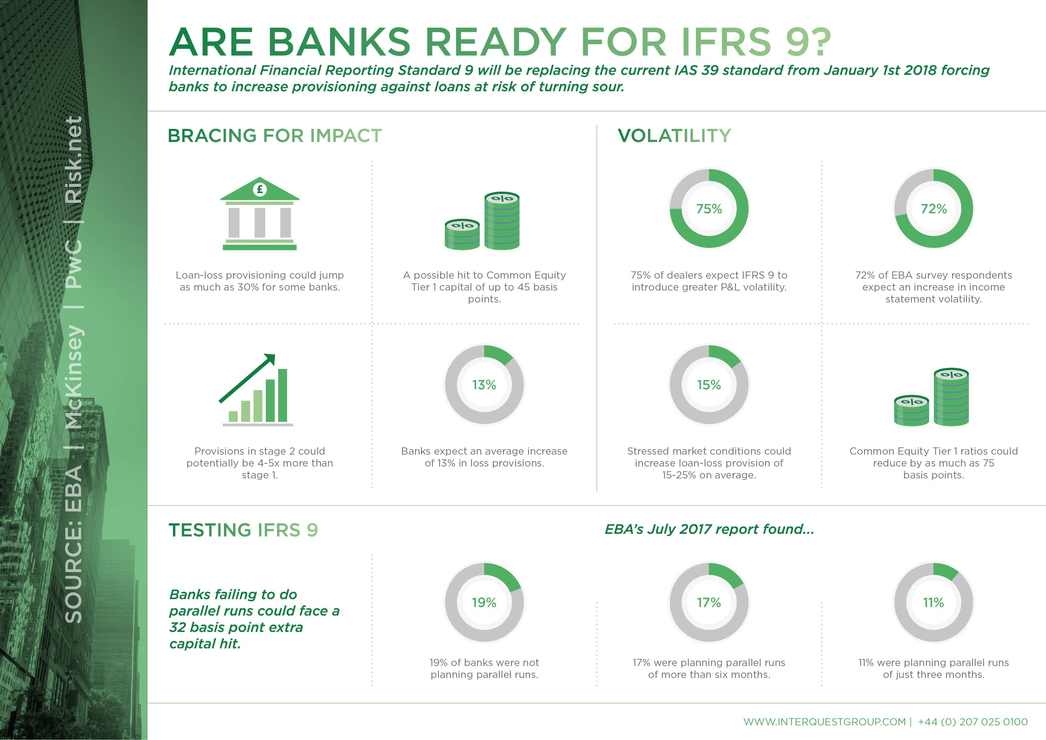 Datasheet - Are Banks Prepared For IFRS 9?