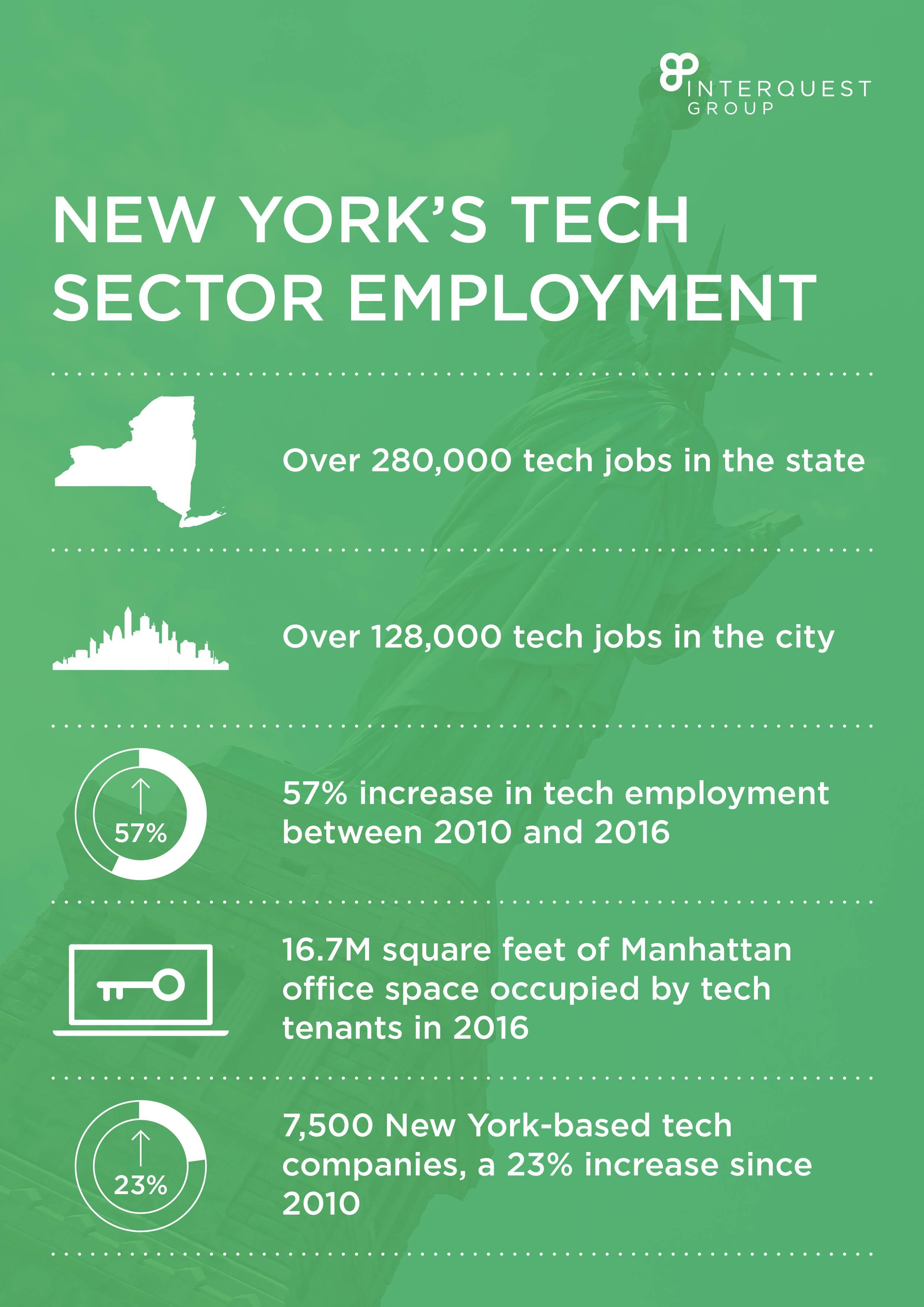 New York's Tech Sector Employment Growth