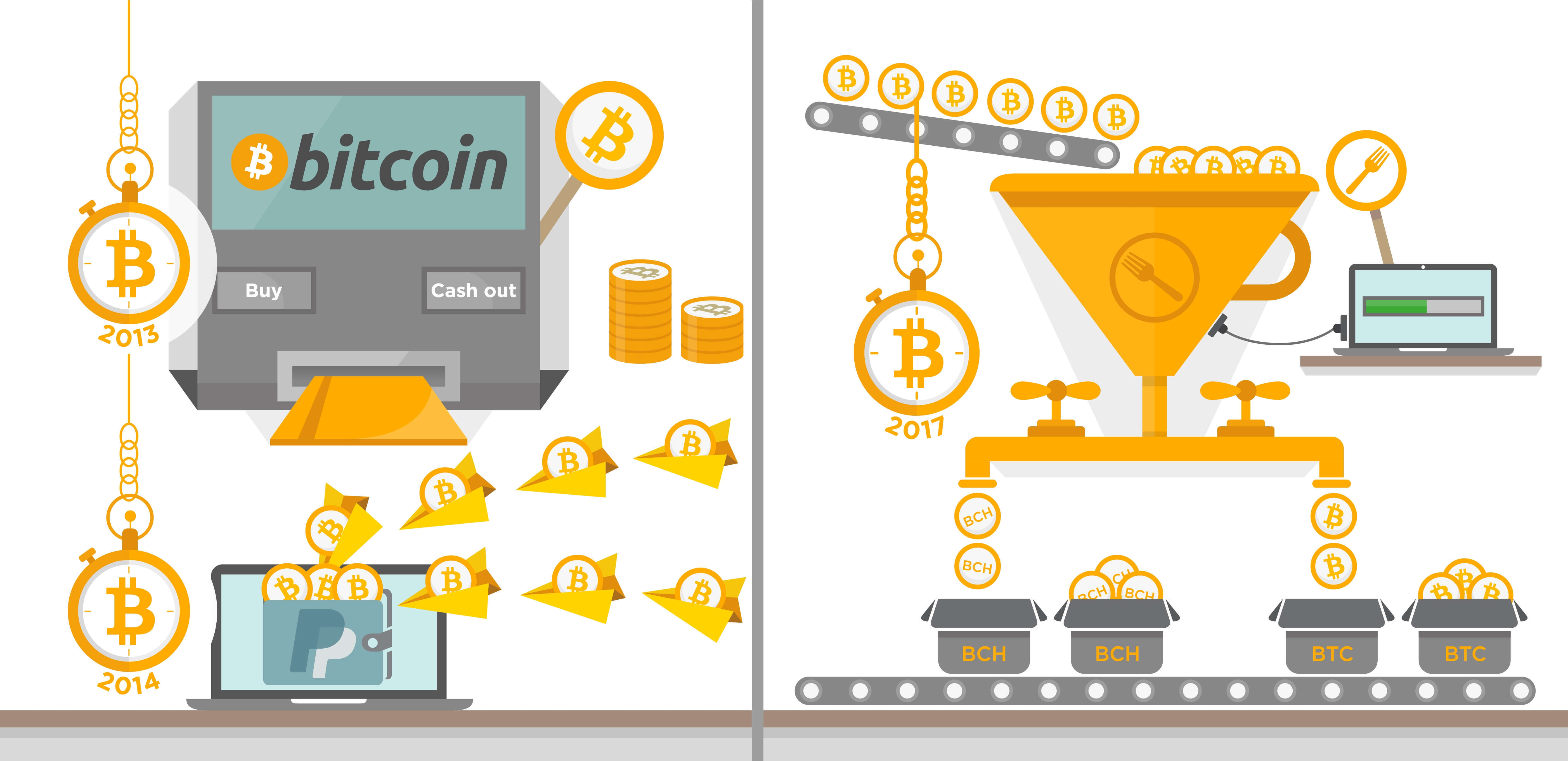 An infographic banner about Bitcoin showing its progress over the years