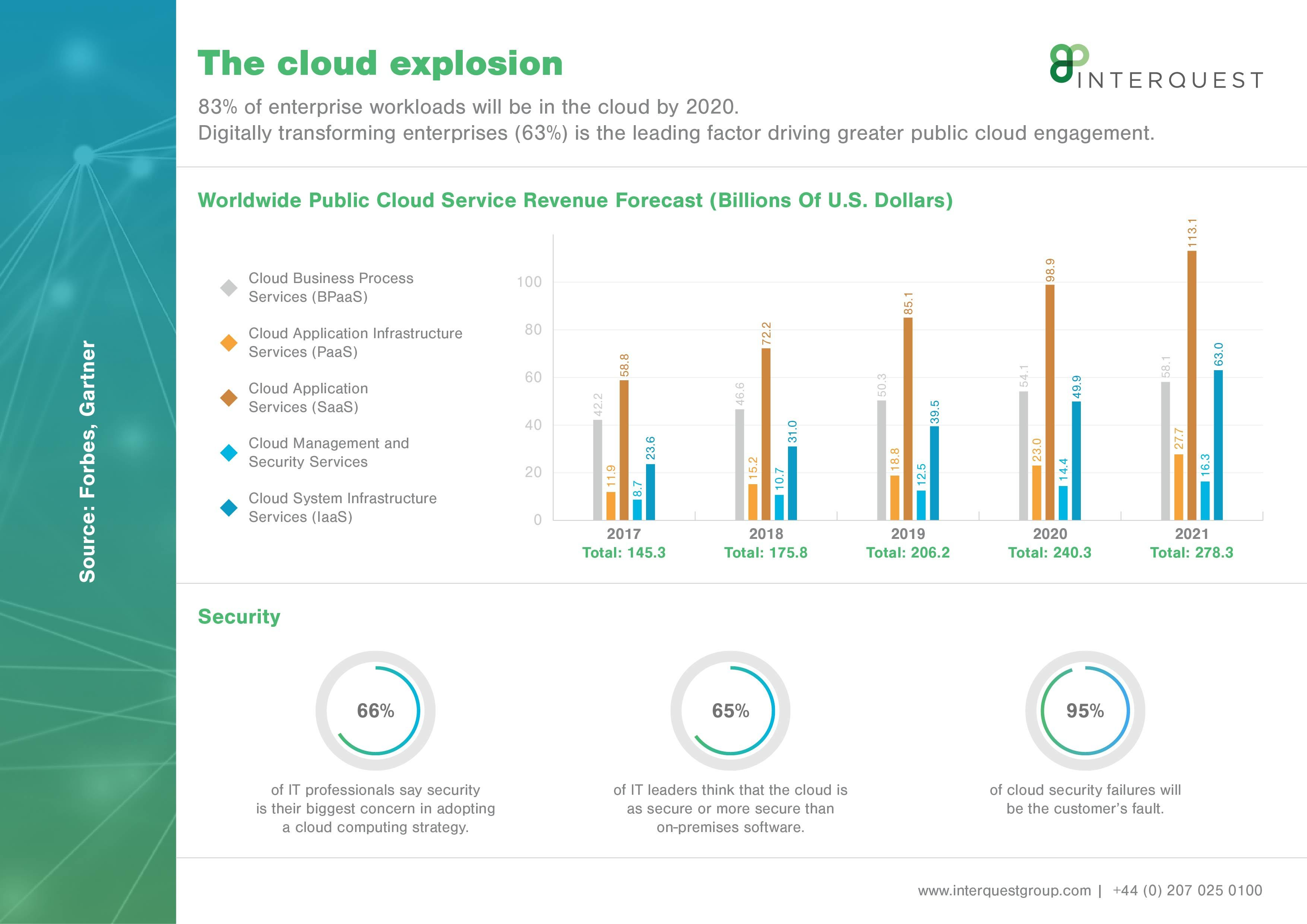 Cloud revenue and security
