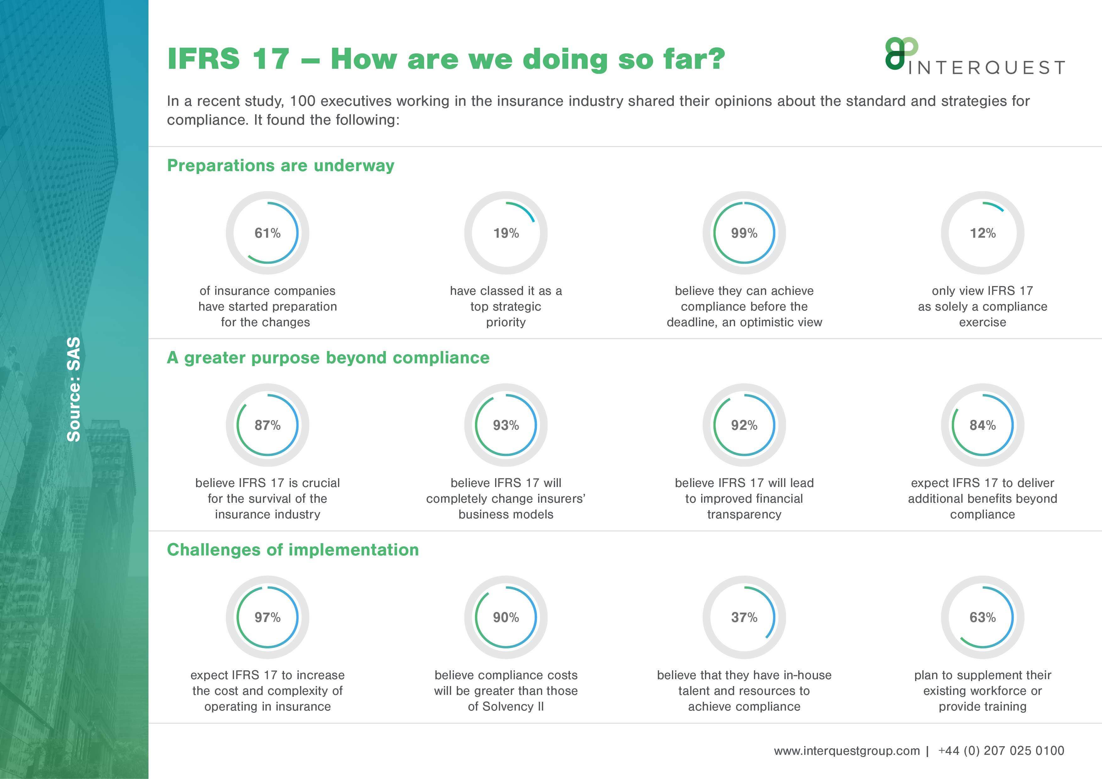 IFRS 17 - how are we doing so far?