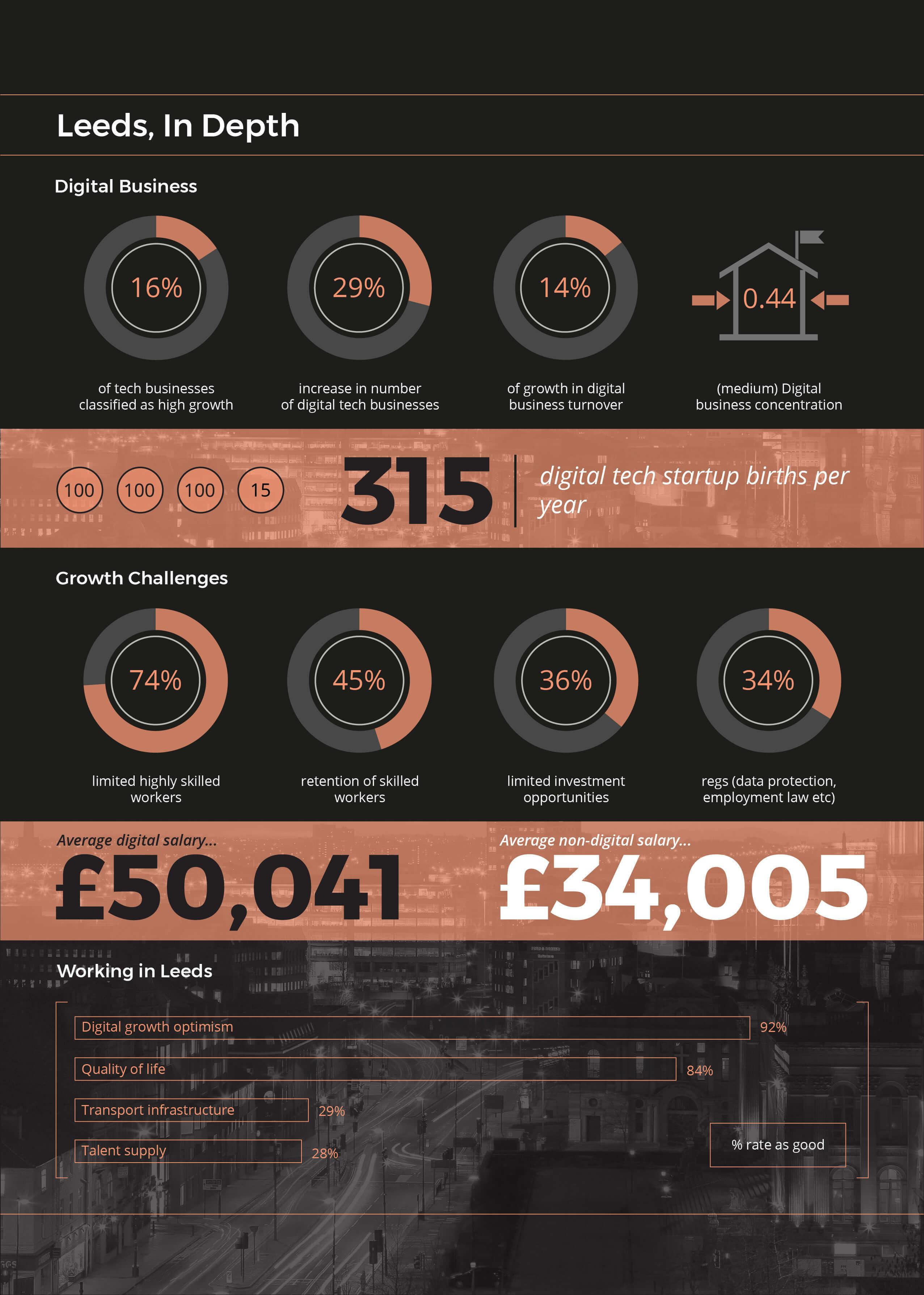 Leeds Digital Economy In Numbers Infographic - In Depth