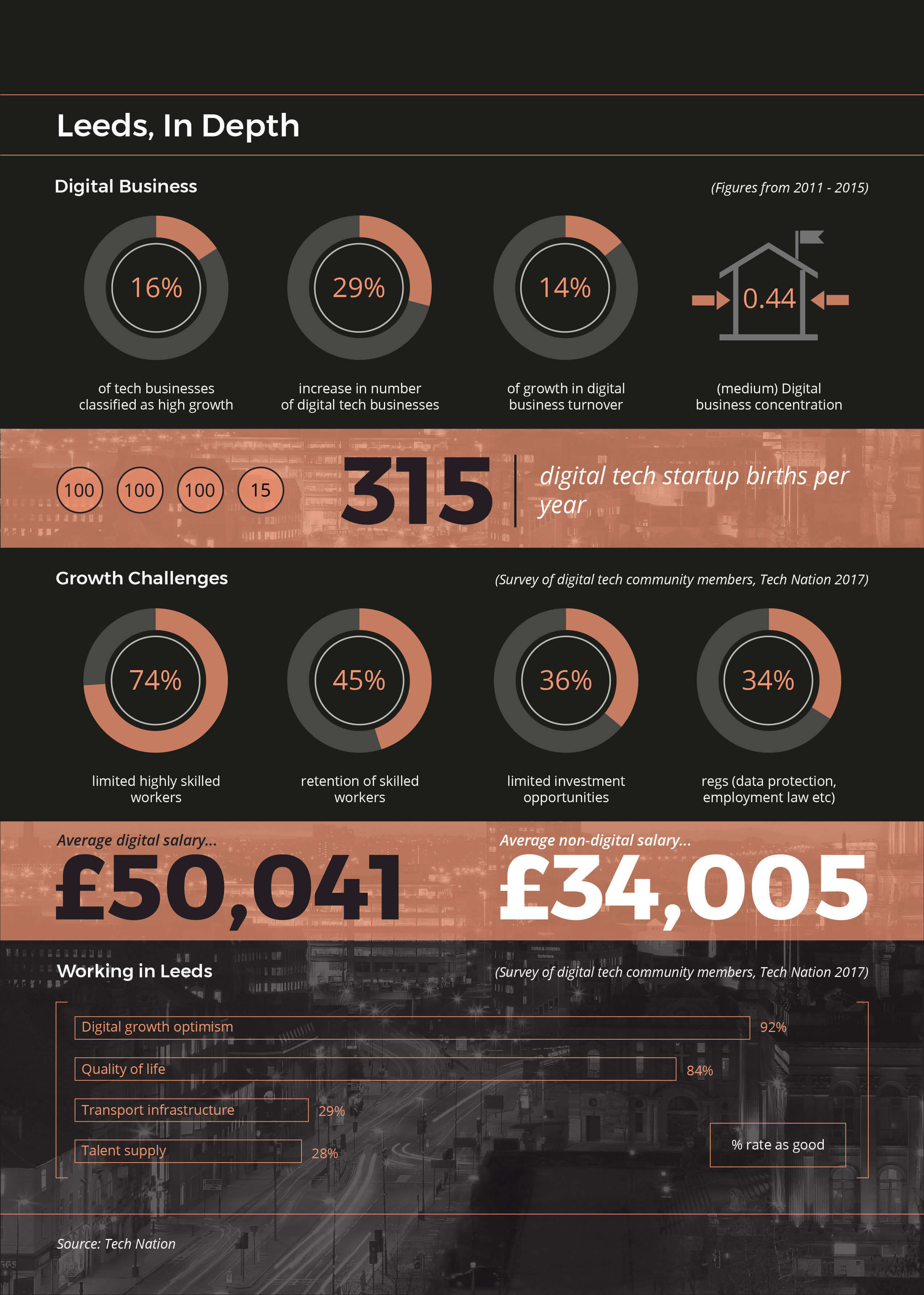 Leeds Digital Economy - In Depth