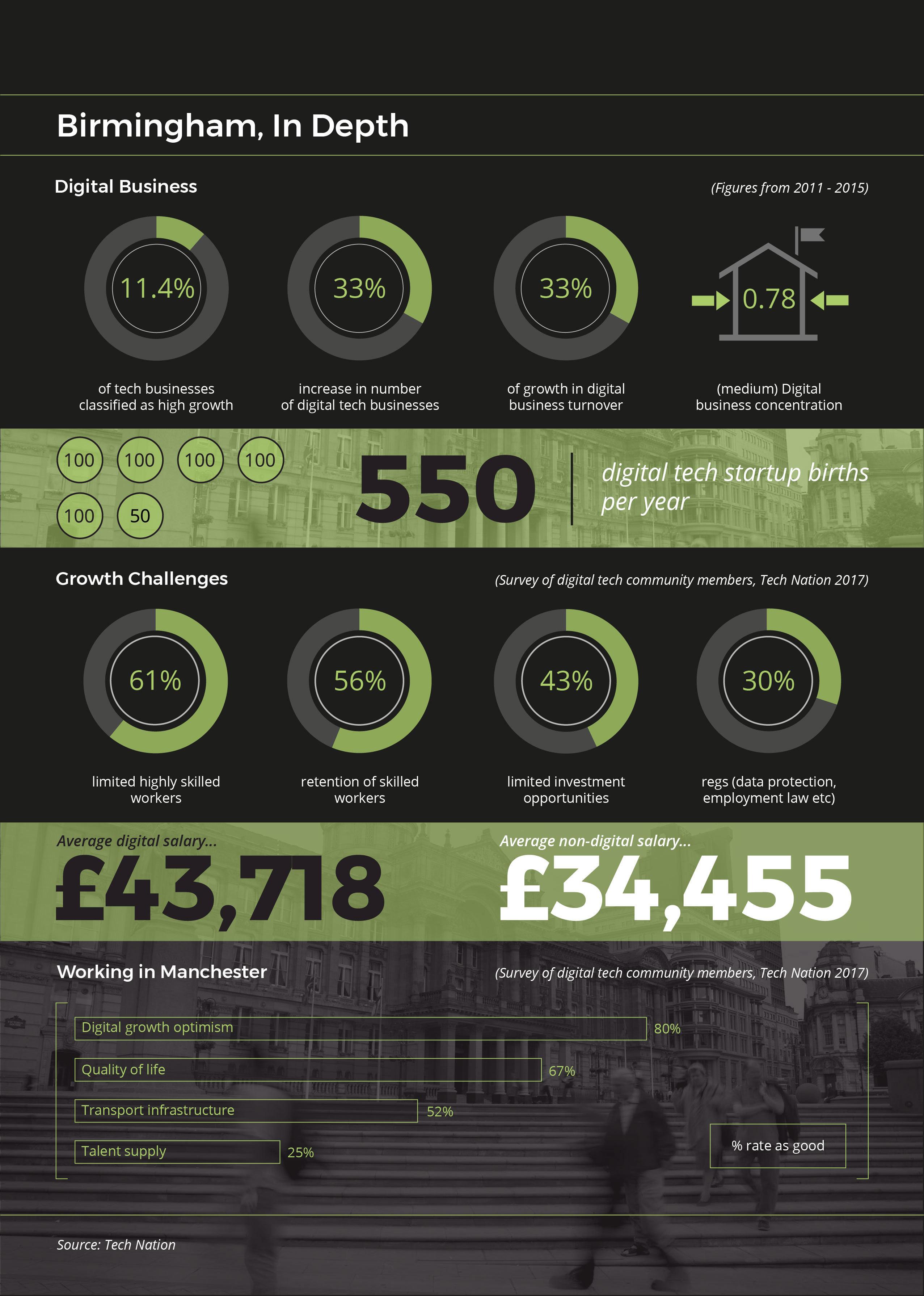 Birmingham Digital Economy - In Depth