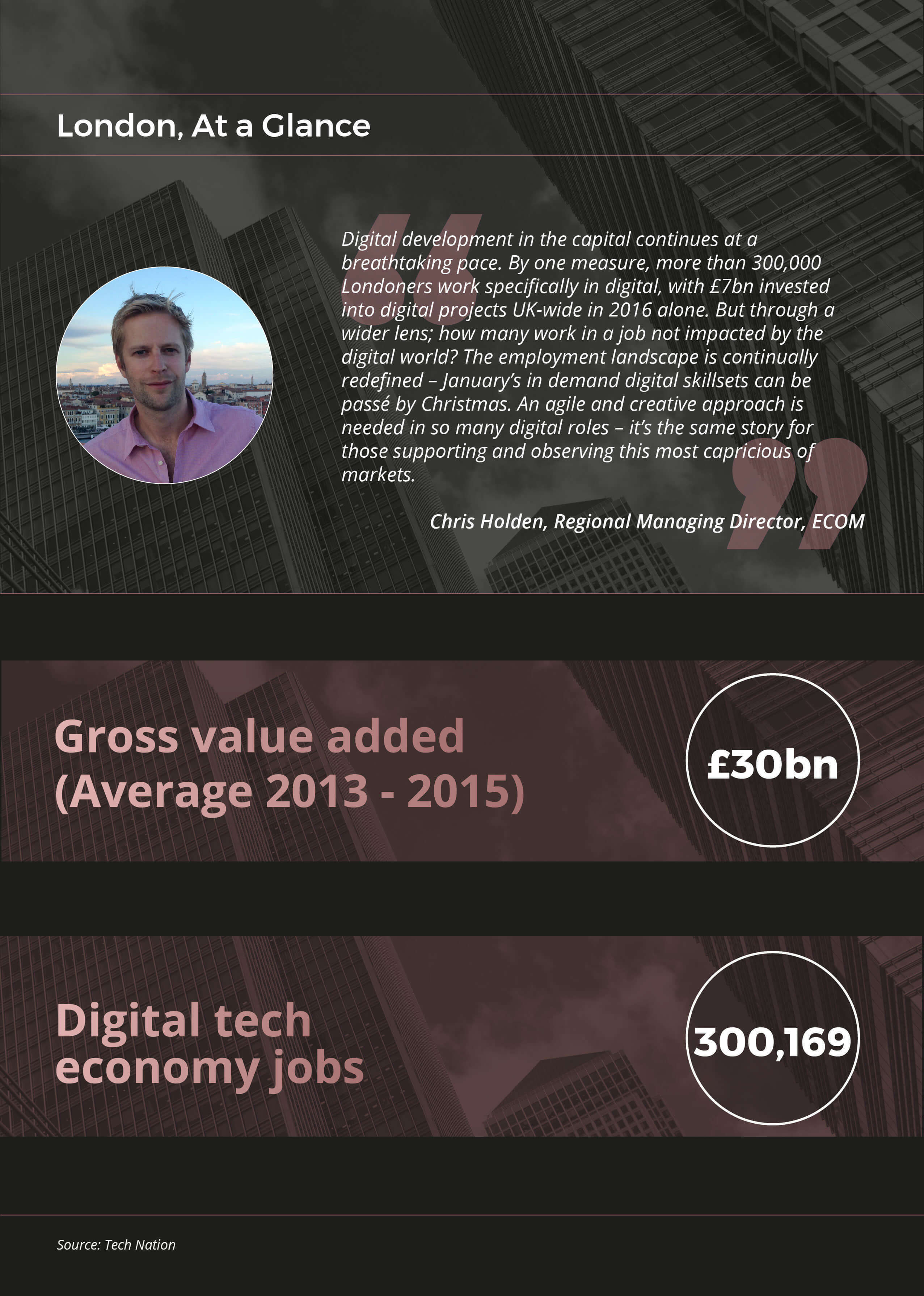 The Digital Economy - London At a Glance
