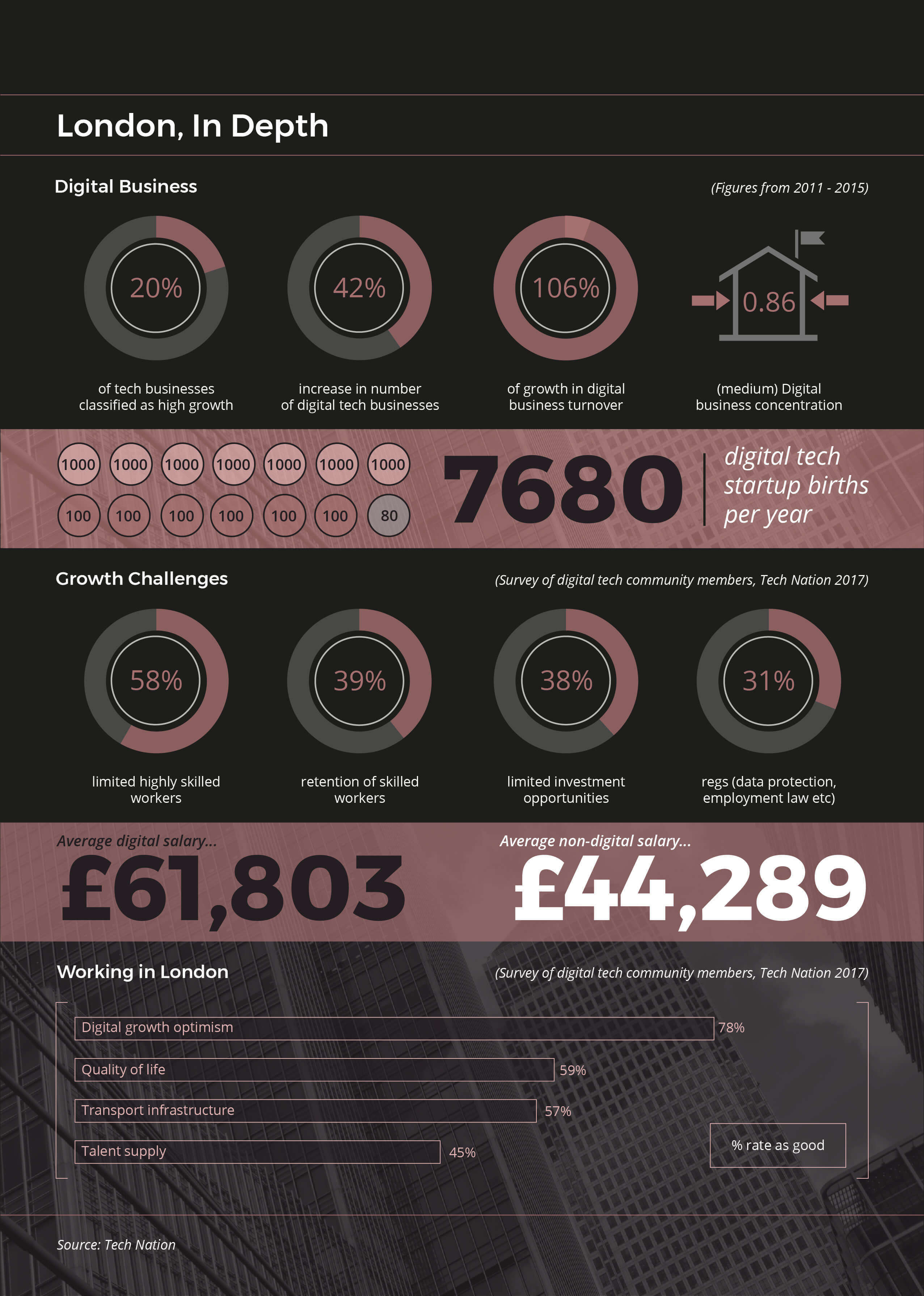 London Digital Economy - In Depth