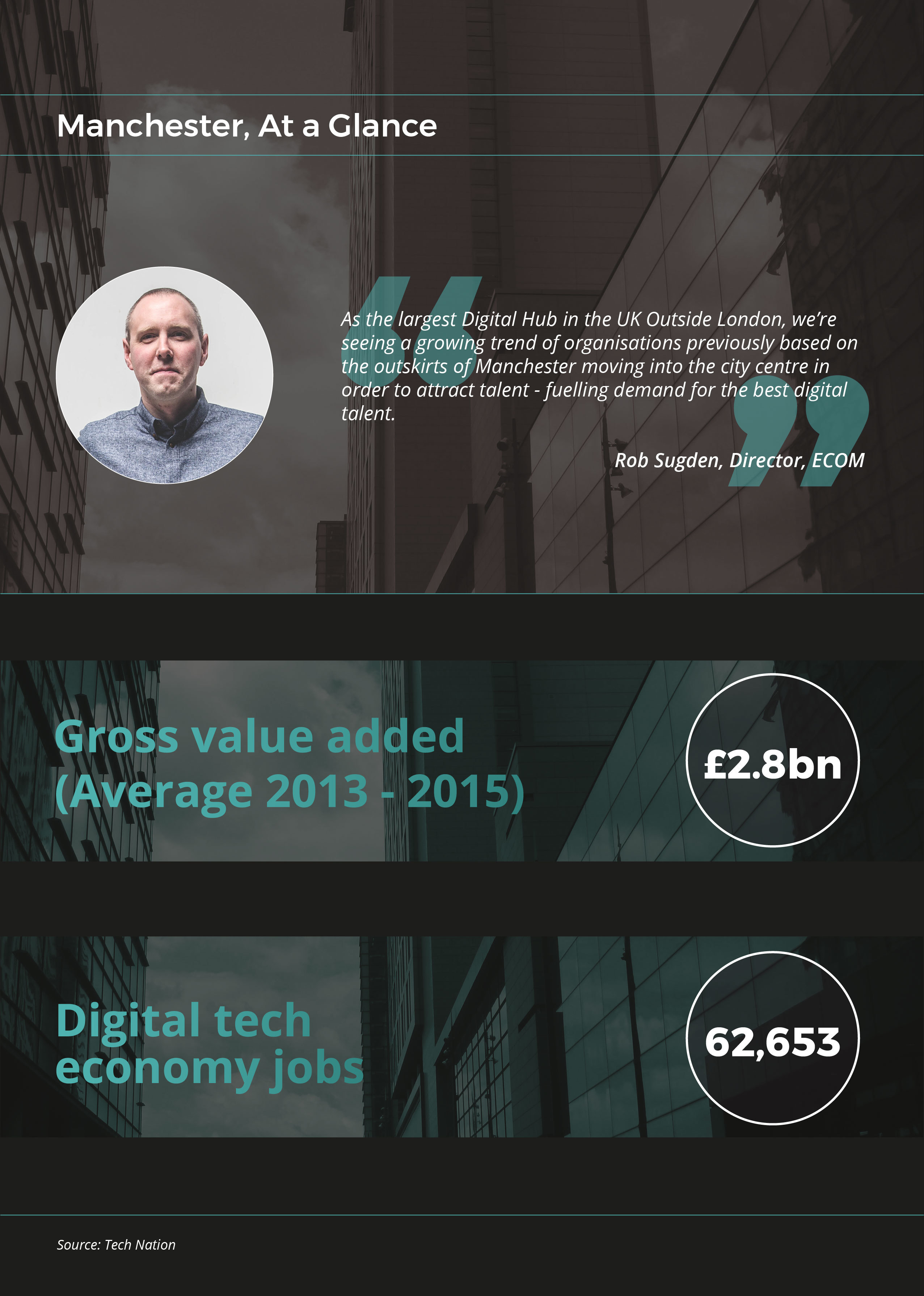Manchester Digital Economy - At a Glance