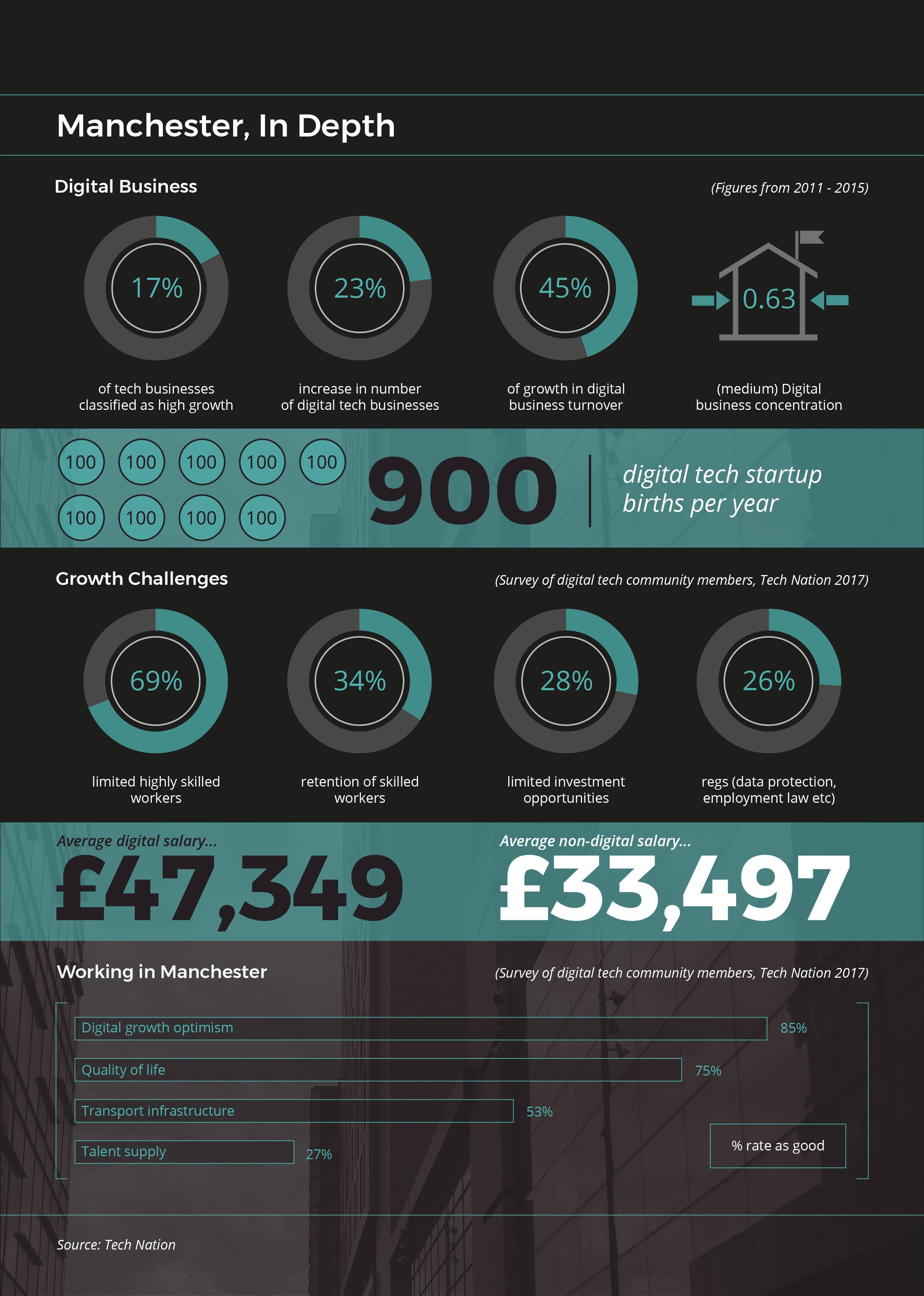 Manchester Digital Economy - In Depth