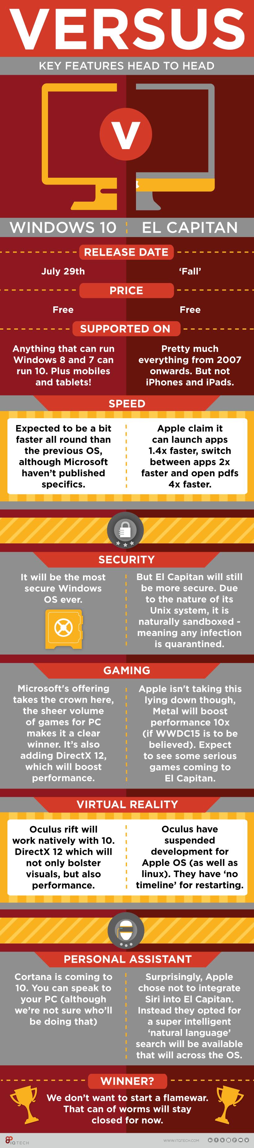 Windows 10 vs OS X El Capitan