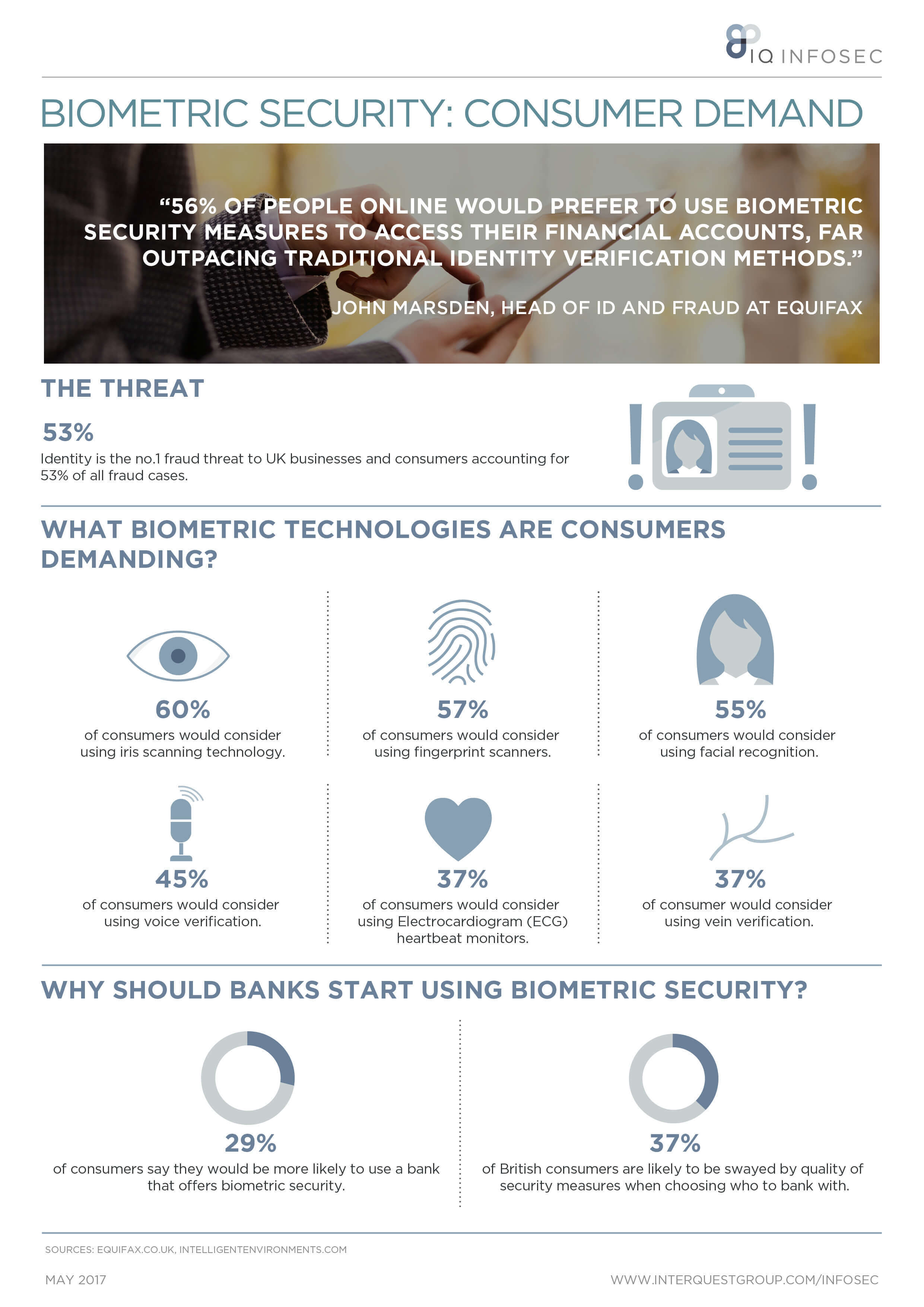 Biometric Security Consumer Demand Infographic